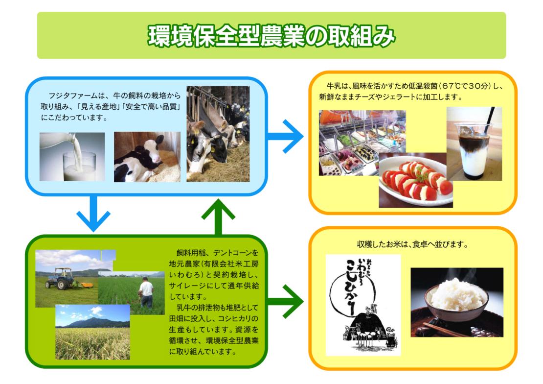 環境保全型農業の取組み
