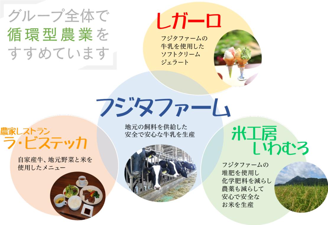 循環型農業-組織図